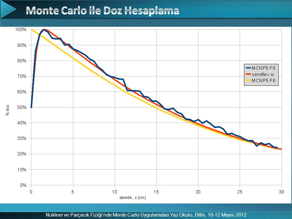 Monte Carlo ile Doz Hesaplama