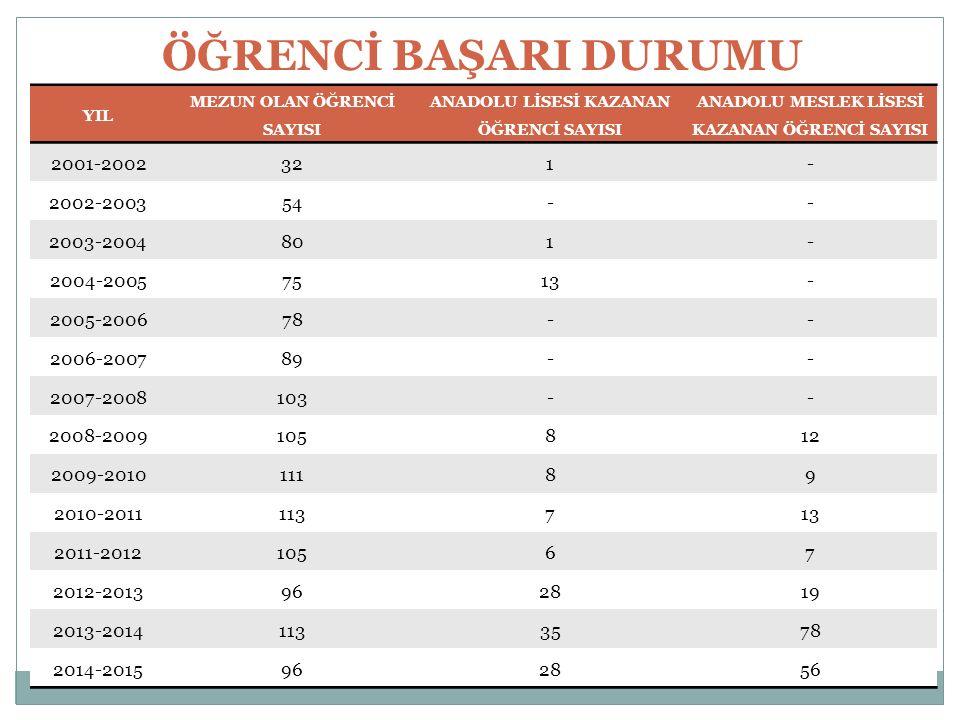 ÖĞRENCİ BAŞARI DURUMU 2001-2002 32 1 - 2002-2003 54 2003-2004 80