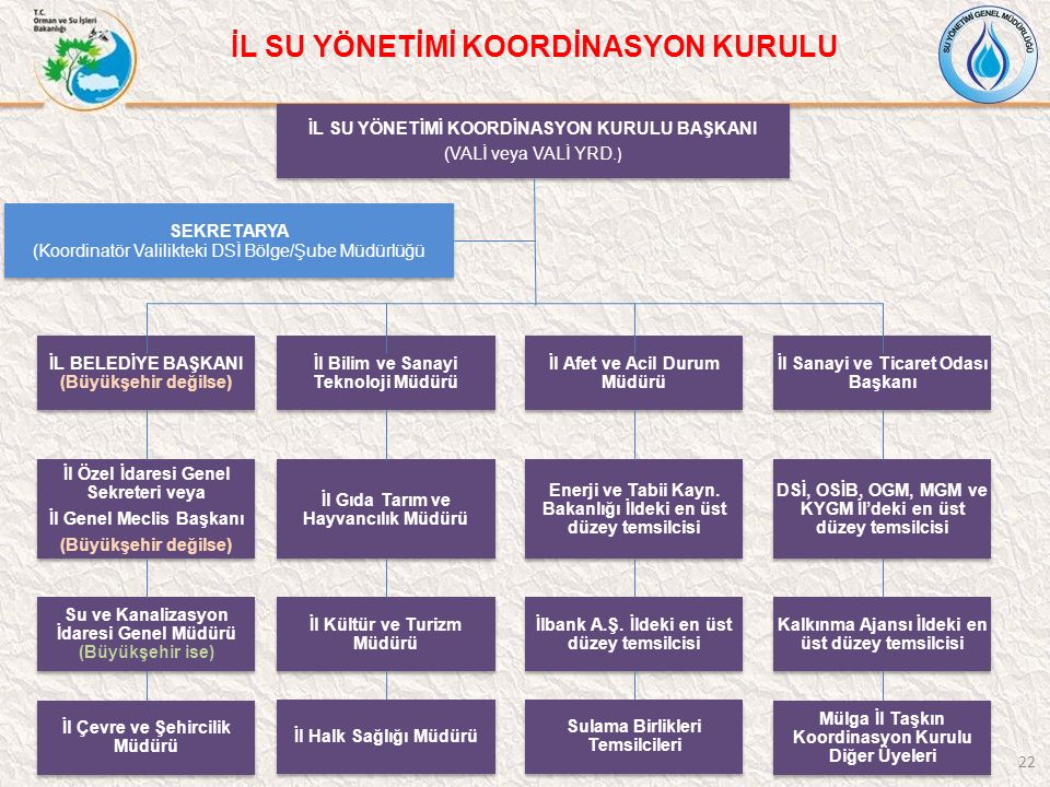 İL SU YÖNETİMİ KOORDİNASYON KURULU