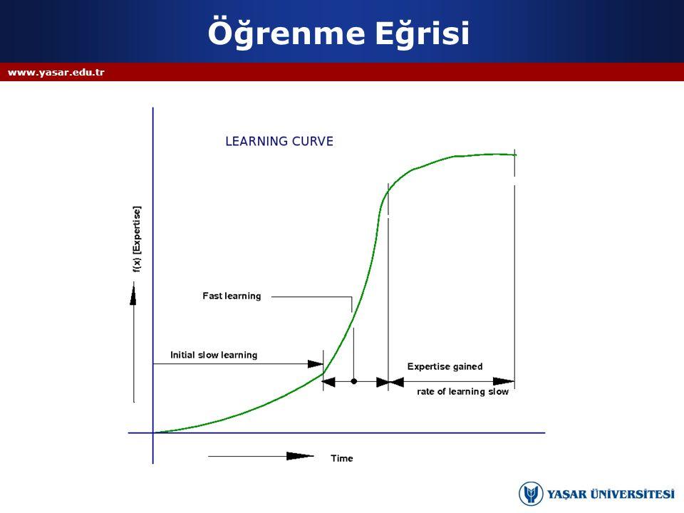 Öğrenme Eğrisi www.yasar.edu.tr