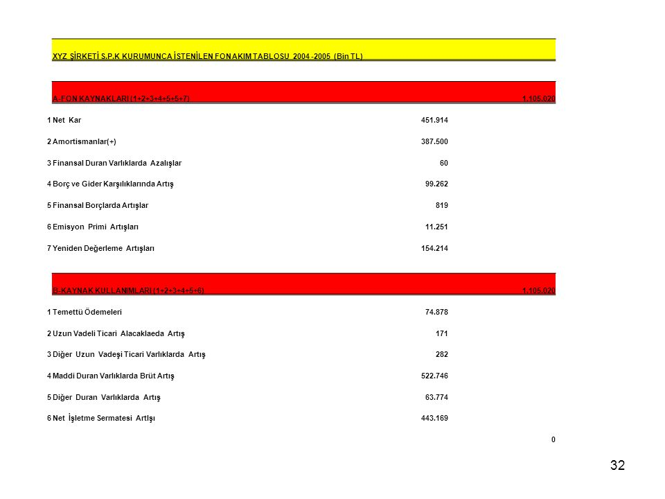 XYZ ŞİRKETİ S.P.K KURUMUNCA İSTENİLEN FON AKIM TABLOSU 2004 -2005 (Bin TL)