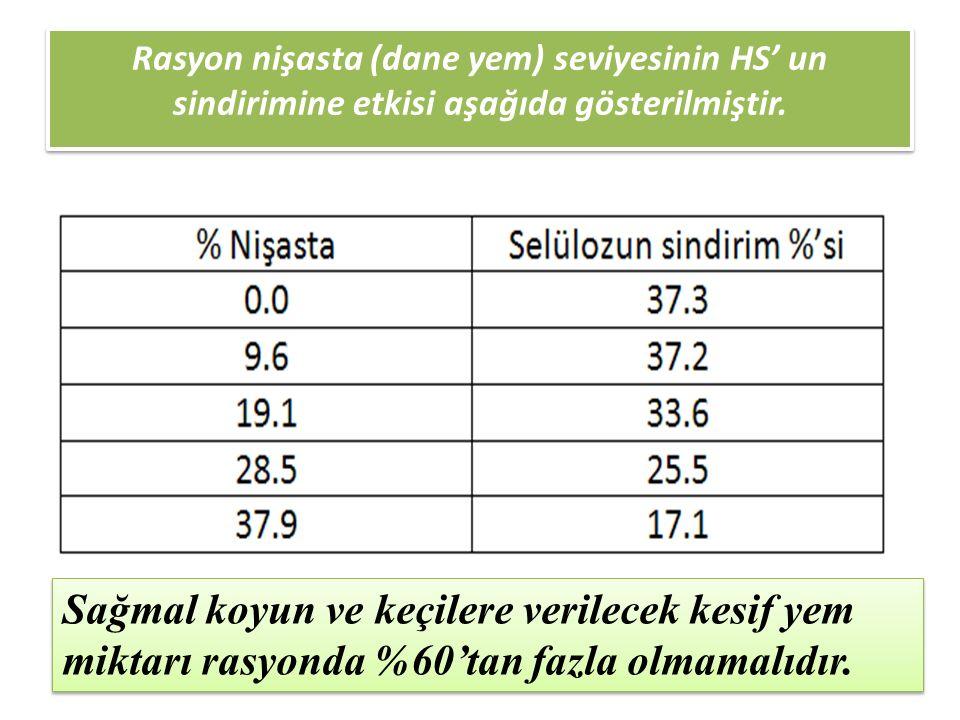 Rasyon nişasta (dane yem) seviyesinin HS' un sindirimine etkisi aşağıda gösterilmiştir.