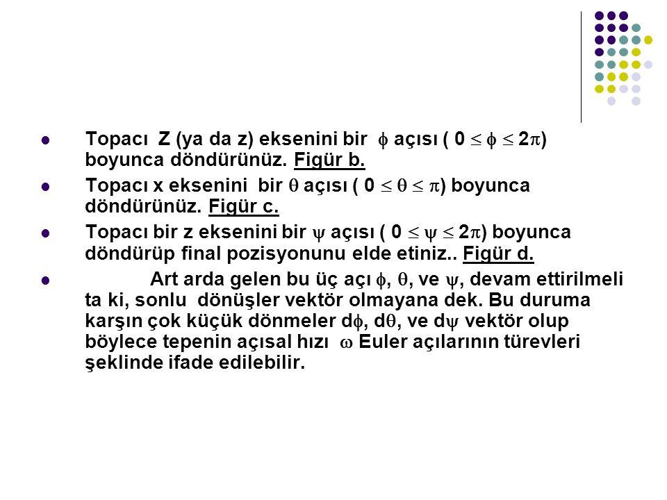 Topacı Z (ya da z) eksenini bir  açısı ( 0    2) boyunca döndürünüz. Figür b.