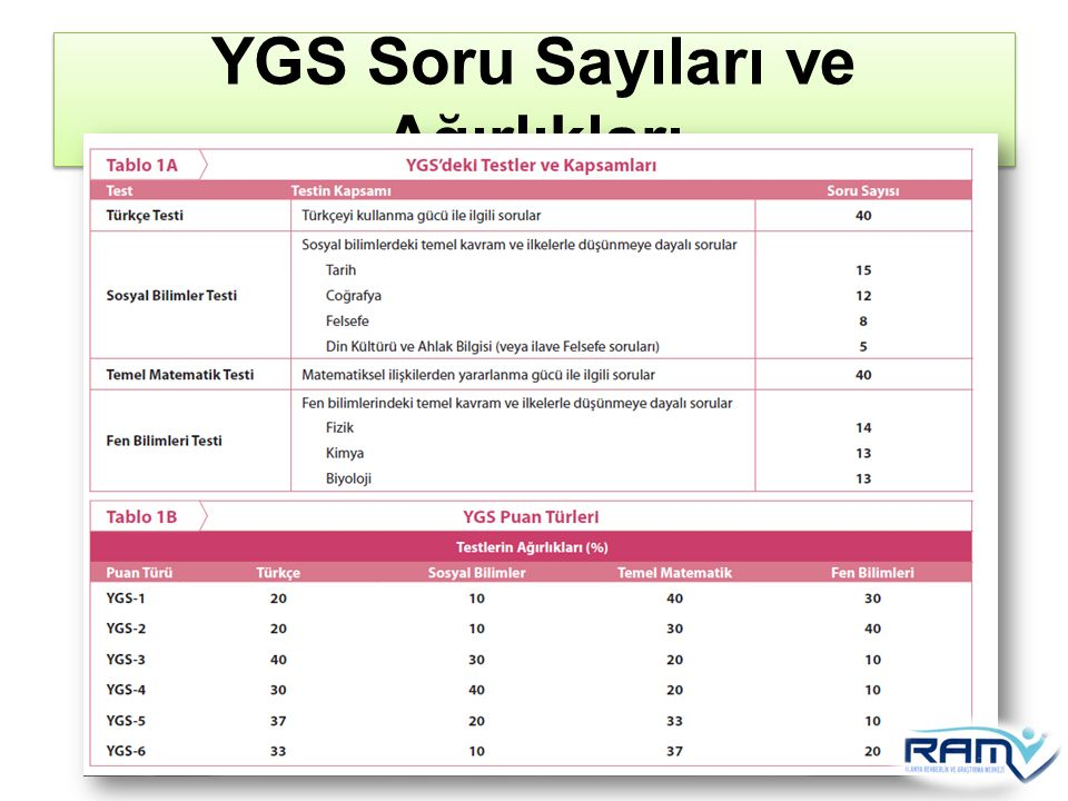 YGS Soru Sayıları ve Ağırlıkları