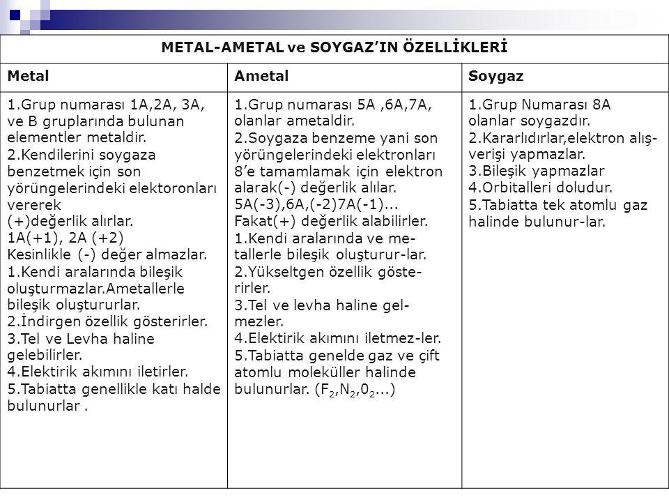 METAL-AMETAL ve SOYGAZ'IN ÖZELLİKLERİ
