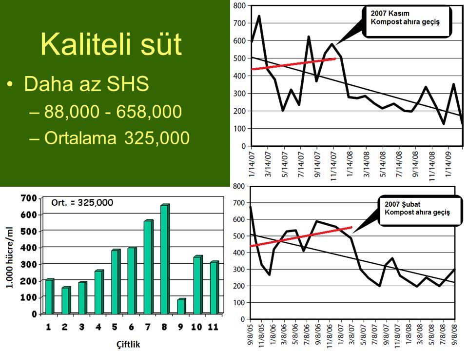 Kaliteli süt Daha az SHS 88,000 - 658,000 Ortalama 325,000