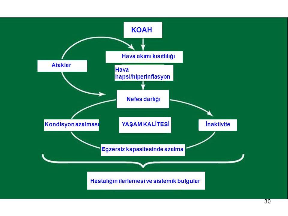 KOAH Hava akımı kısıtlılığı Ataklar Hava hapsi/hiperinflasyon