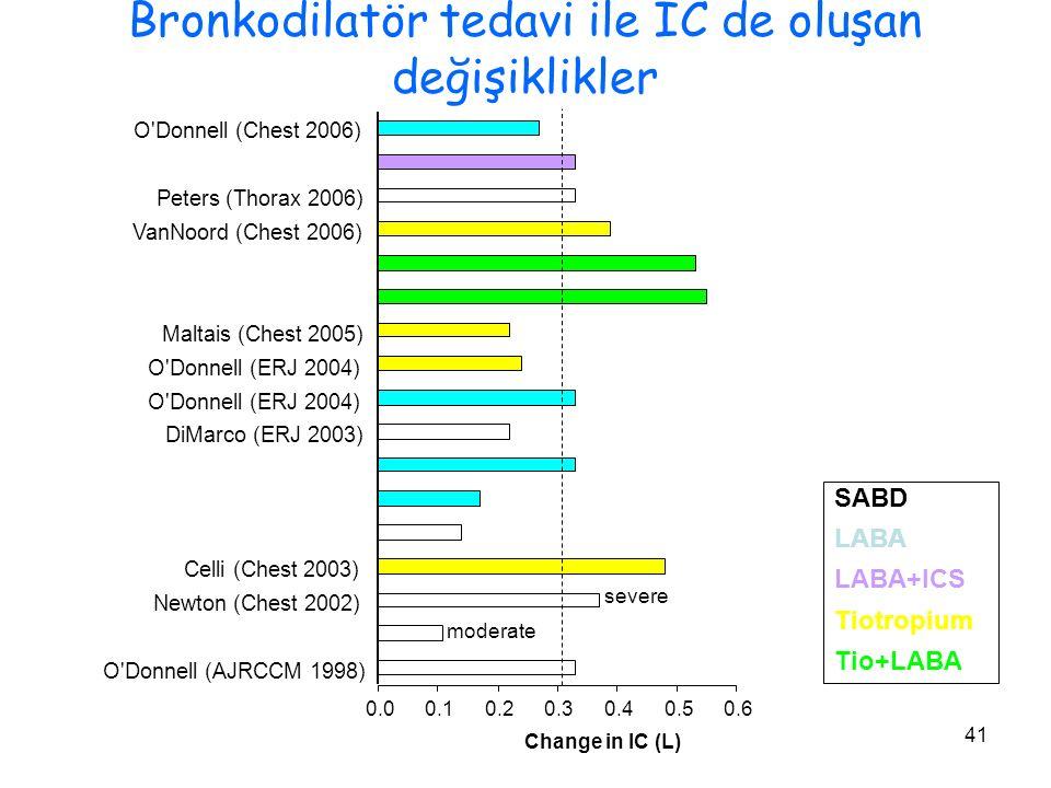 Bronkodilatör tedavi ile IC de oluşan değişiklikler