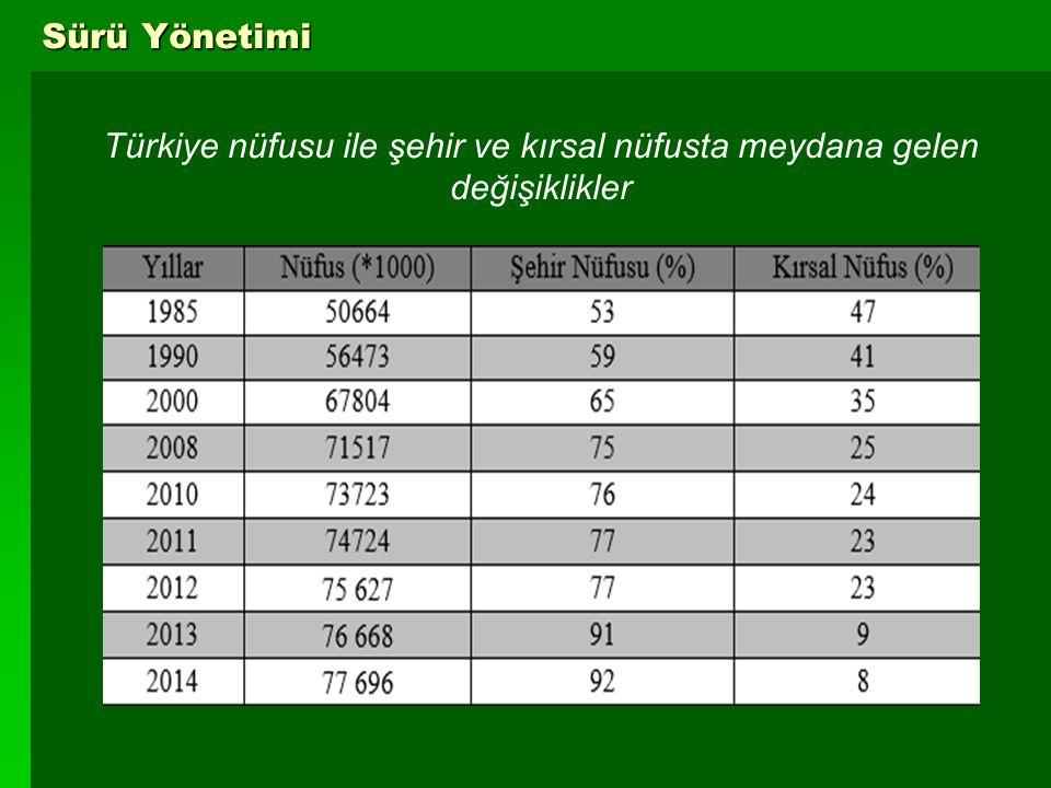 Türkiye nüfusu ile şehir ve kırsal nüfusta meydana gelen değişiklikler