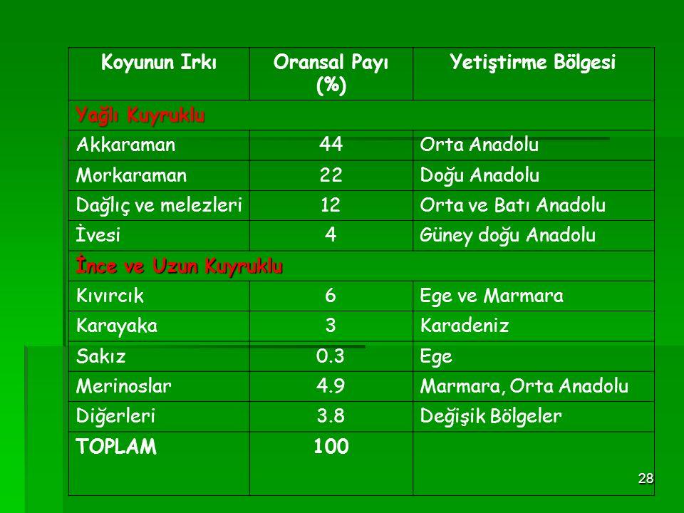 Koyunun Irkı Oransal Payı (%) Yetiştirme Bölgesi. Yağlı Kuyruklu. Akkaraman. 44. Orta Anadolu.