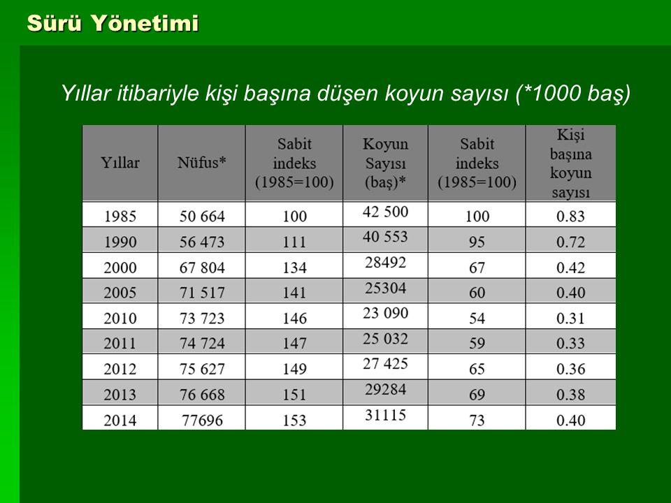 Yıllar itibariyle kişi başına düşen koyun sayısı (*1000 baş)