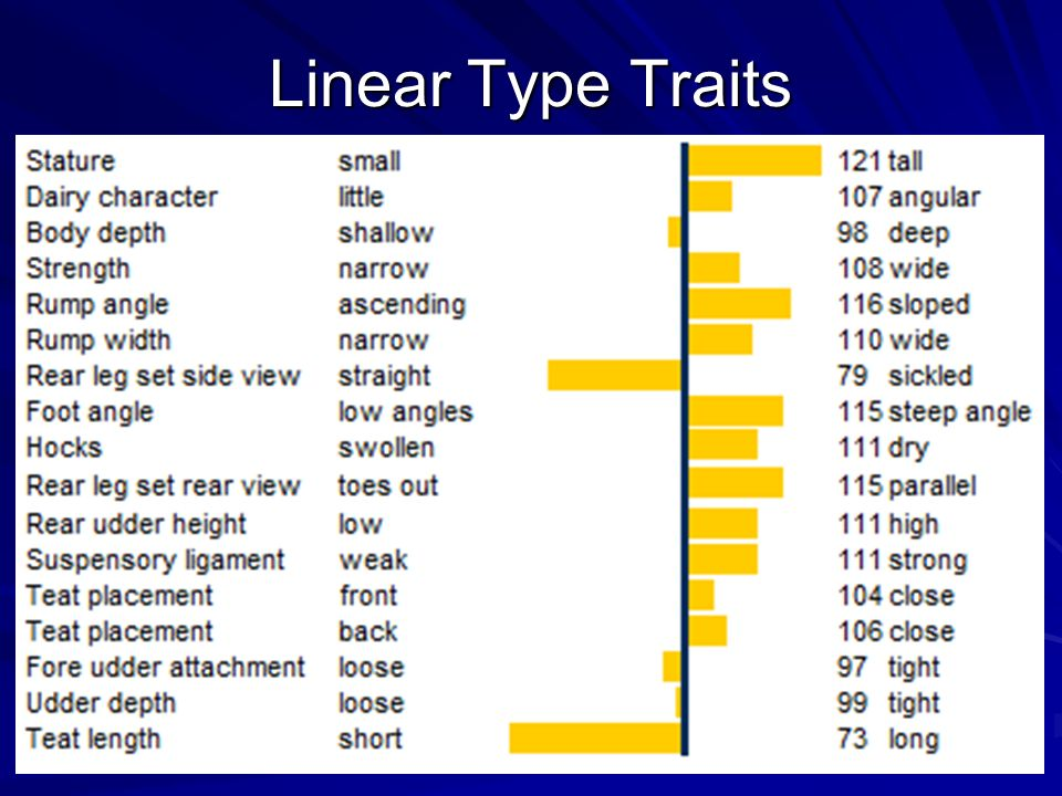 Linear Type Traits