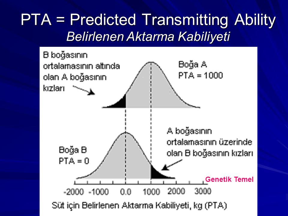 PTA = Predicted Transmitting Ability Belirlenen Aktarma Kabiliyeti