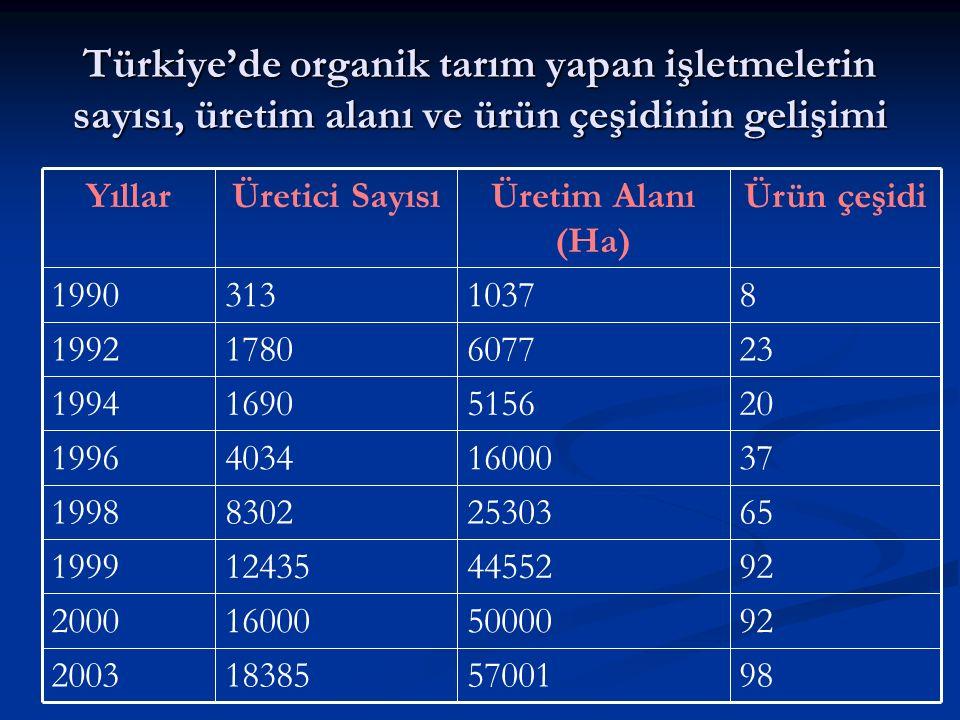 Türkiye'de organik tarım yapan işletmelerin sayısı, üretim alanı ve ürün çeşidinin gelişimi