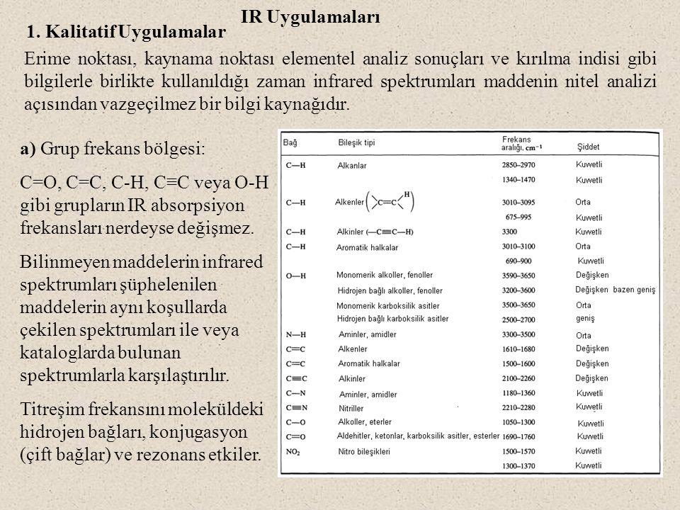 IR Uygulamaları 1. Kalitatif Uygulamalar.
