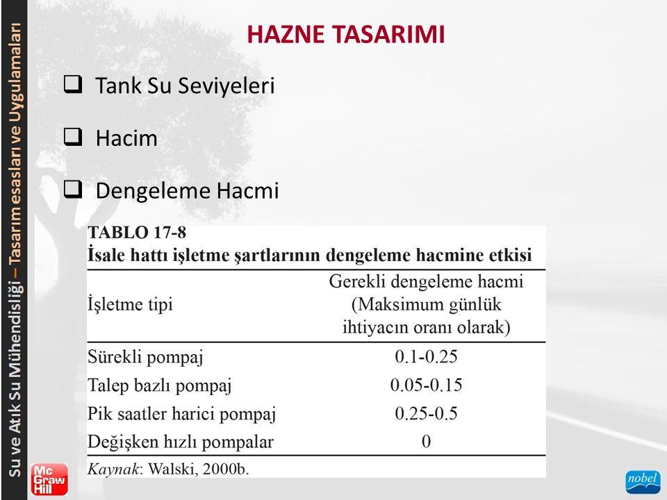HAZNE TASARIMI Tank Su Seviyeleri Hacim Dengeleme Hacmi