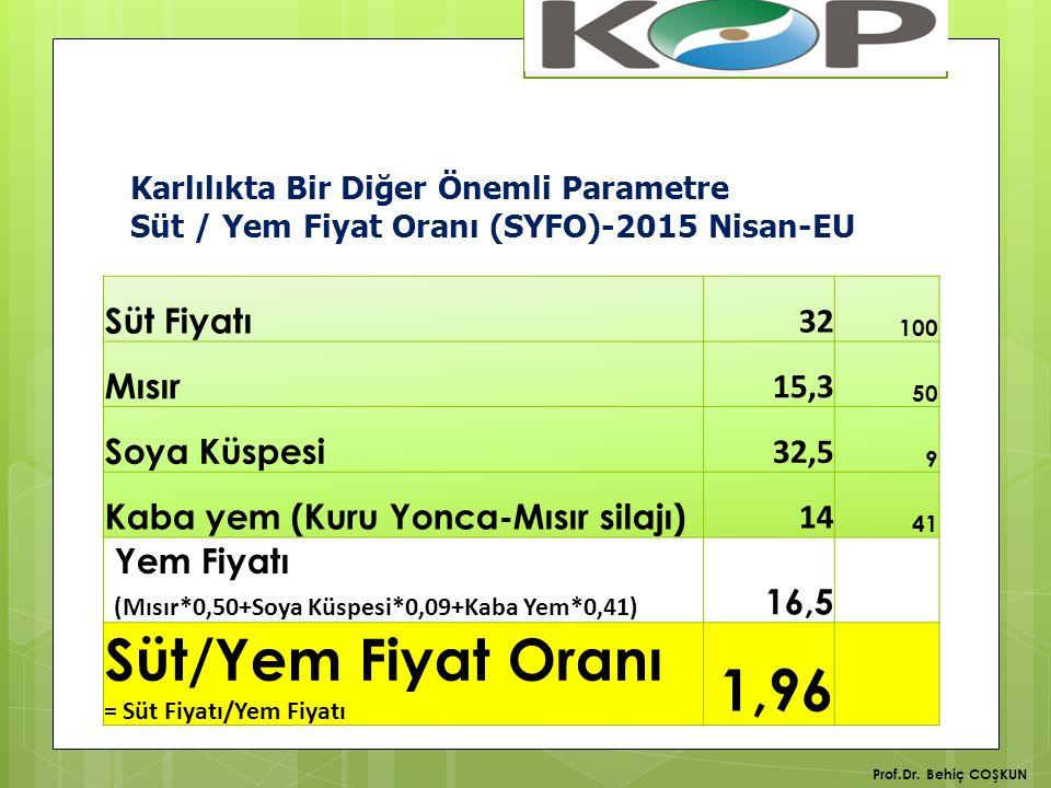 Süt/Yem Fiyat Oranı 1,96 Süt Fiyatı 32 Mısır 15,3 Soya Küspesi 32,5