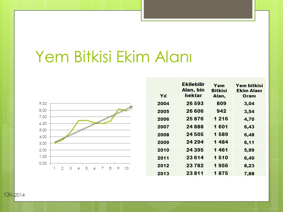 Yem Bitkisi Ekim Alanı Ekilebilir Alan, bin hektar 26 593 809 26 606