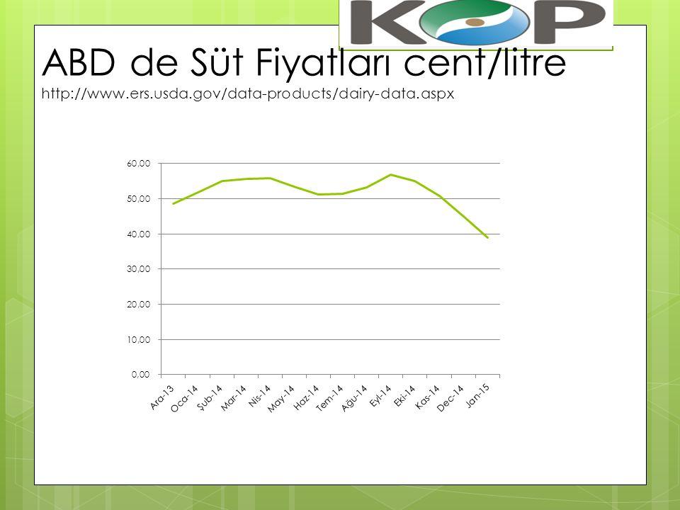 ABD de Süt Fiyatları cent/litre http://www. ers. usda