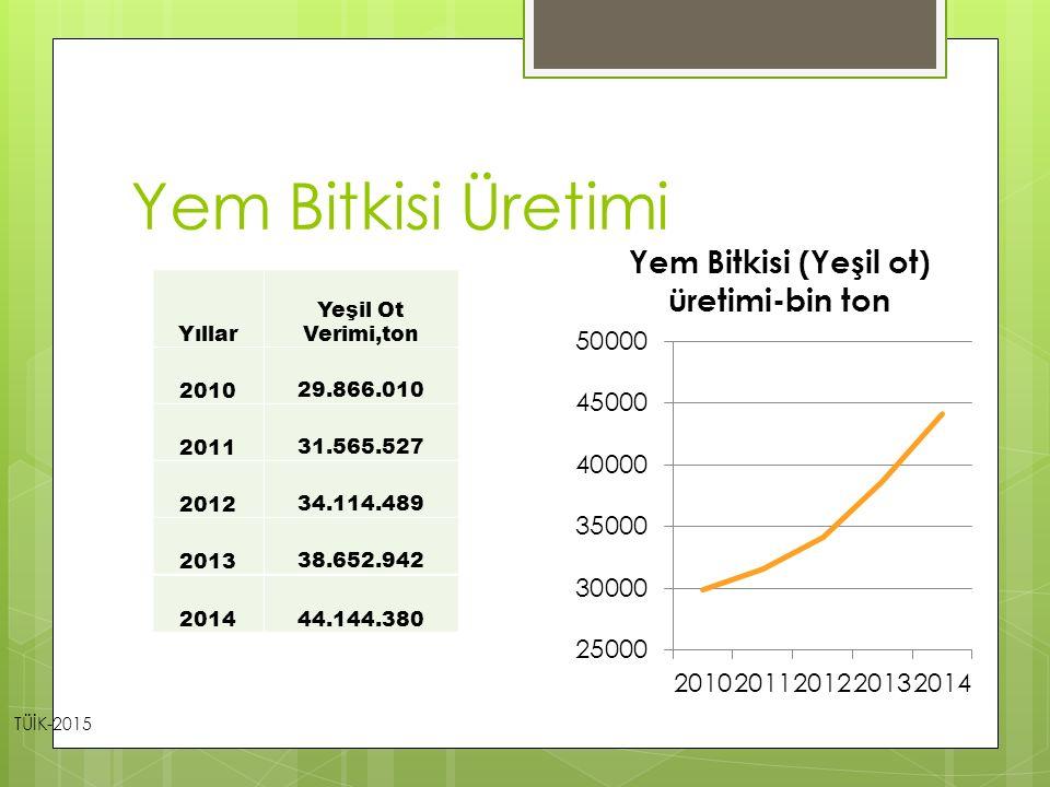 Yem Bitkisi Üretimi Yıllar Yeşil Ot Verimi,ton 2010 29.866.010 2011