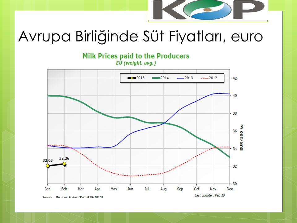 Avrupa Birliğinde Süt Fiyatları, euro