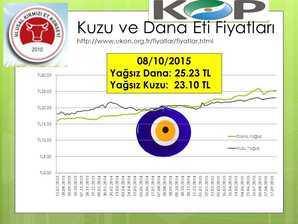 Kuzu ve Dana Eti Fiyatları http://www. ukon. org. tr/fiyatlar/fiyatlar