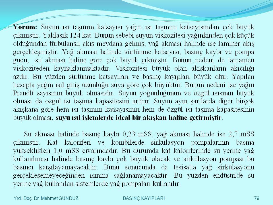 Yrd. Doç. Dr. Mehmet GÜNDÜZ