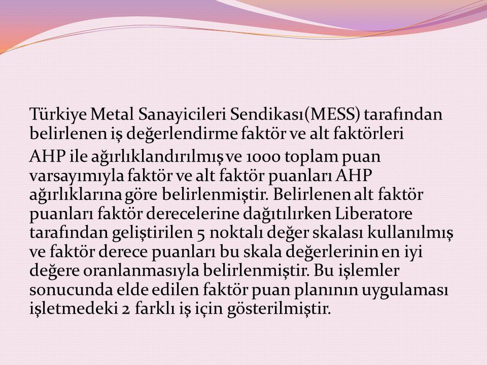 Türkiye Metal Sanayicileri Sendikası(MESS) tarafından belirlenen iş değerlendirme faktör ve alt faktörleri AHP ile ağırlıklandırılmış ve 1000 toplam puan varsayımıyla faktör ve alt faktör puanları AHP ağırlıklarına göre belirlenmiştir.