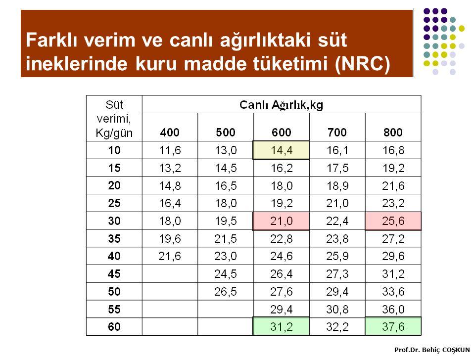 Farklı verim ve canlı ağırlıktaki süt ineklerinde kuru madde tüketimi (NRC)