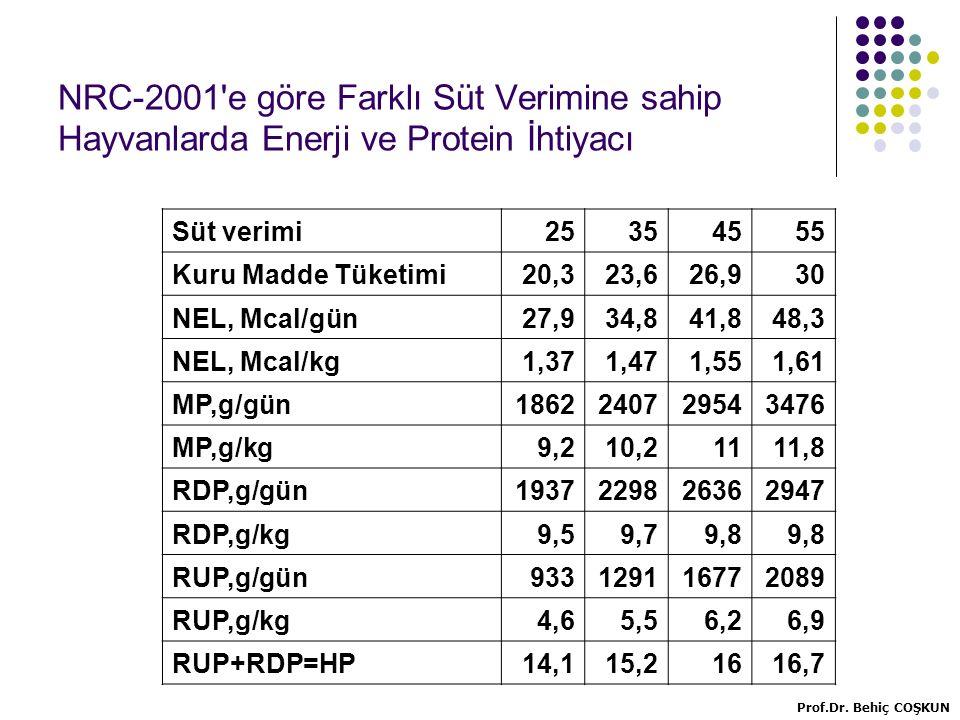 NRC-2001 e göre Farklı Süt Verimine sahip Hayvanlarda Enerji ve Protein İhtiyacı