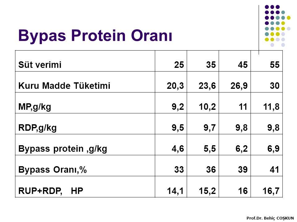Bypas Protein Oranı Süt verimi 25 35 45 55 Kuru Madde Tüketimi 20,3