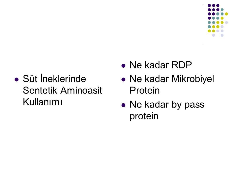 Süt İneklerinde Sentetik Aminoasit Kullanımı
