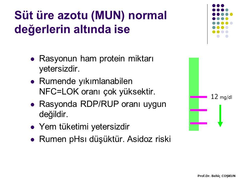 Süt üre azotu (MUN) normal değerlerin altında ise
