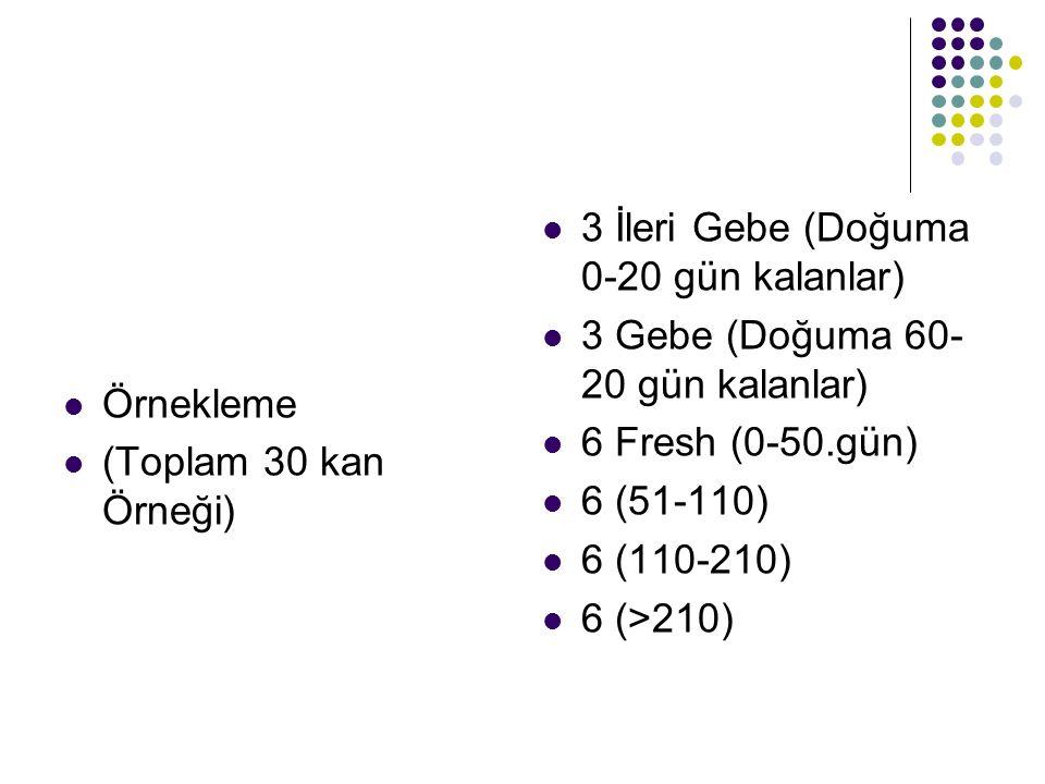 Örnekleme (Toplam 30 kan Örneği) 3 İleri Gebe (Doğuma 0-20 gün kalanlar) 3 Gebe (Doğuma 60-20 gün kalanlar)