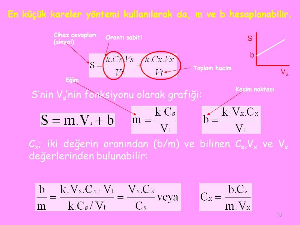 En küçük kareler yöntemi kullanılarak da, m ve b hesaplanabilir.