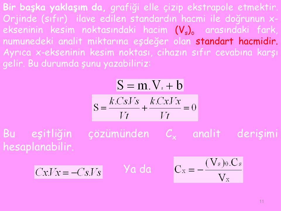 Bu eşitliğin çözümünden Cx analit derişimi hesaplanabilir.