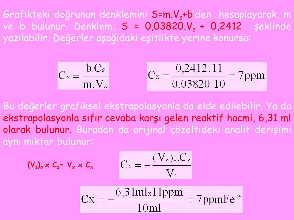 Grafikteki doğrunun denklemini S=m