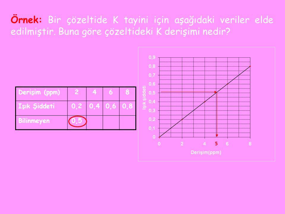 Örnek: Bir çözeltide K tayini için aşağıdaki veriler elde edilmiştir