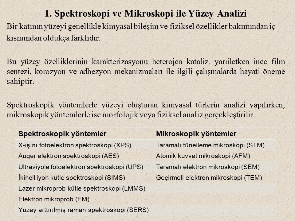 1. Spektroskopi ve Mikroskopi ile Yüzey Analizi