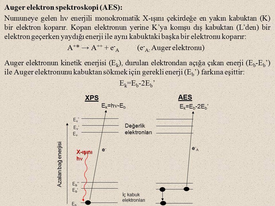 Auger elektron spektroskopi (AES):