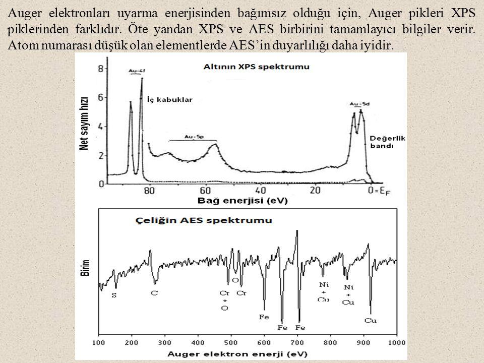 Auger elektronları uyarma enerjisinden bağımsız olduğu için, Auger pikleri XPS piklerinden farklıdır.