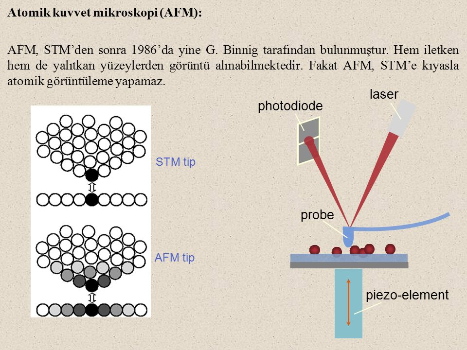 Atomik kuvvet mikroskopi (AFM):
