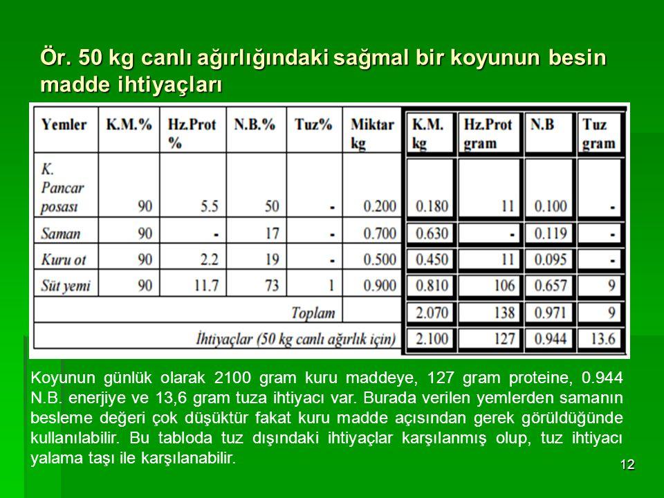 Ör. 50 kg canlı ağırlığındaki sağmal bir koyunun besin madde ihtiyaçları
