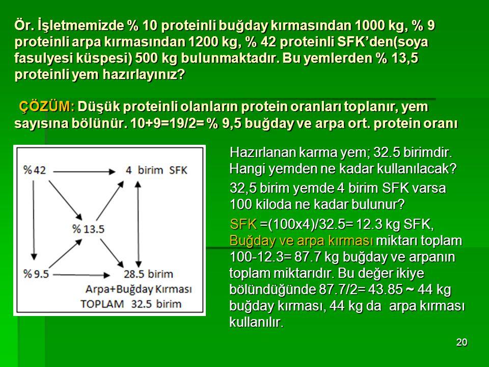 Ör. İşletmemizde % 10 proteinli buğday kırmasından 1000 kg, % 9 proteinli arpa kırmasından 1200 kg, % 42 proteinli SFK'den(soya fasulyesi küspesi) 500 kg bulunmaktadır. Bu yemlerden % 13,5 proteinli yem hazırlayınız ÇÖZÜM: Düşük proteinli olanların protein oranları toplanır, yem sayısına bölünür. 10+9=19/2= % 9,5 buğday ve arpa ort. protein oranı