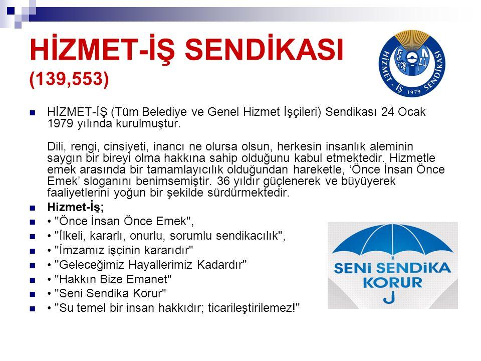 HİZMET-İŞ SENDİKASI (139,553)