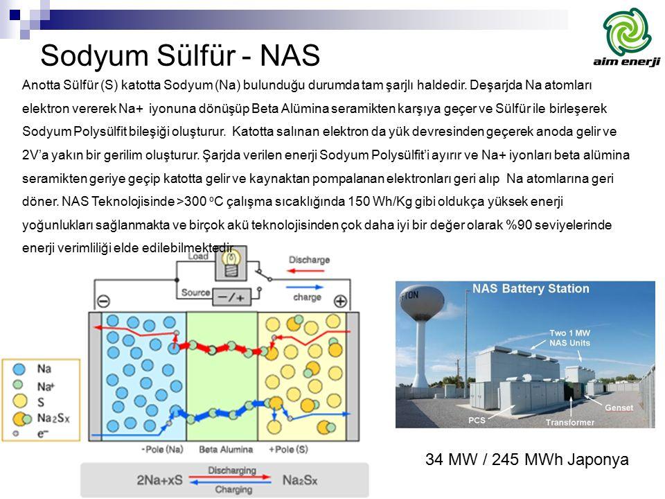 Sodyum Sülfür - NAS 34 MW / 245 MWh Japonya