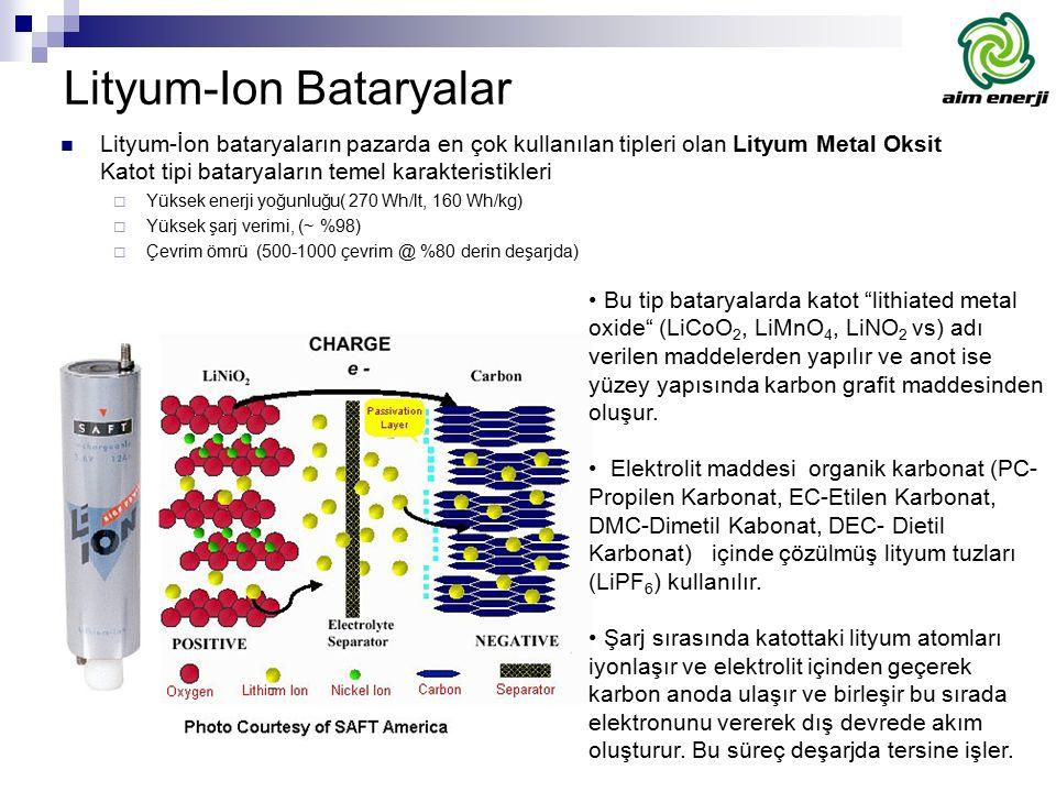 Lityum-Ion Bataryalar