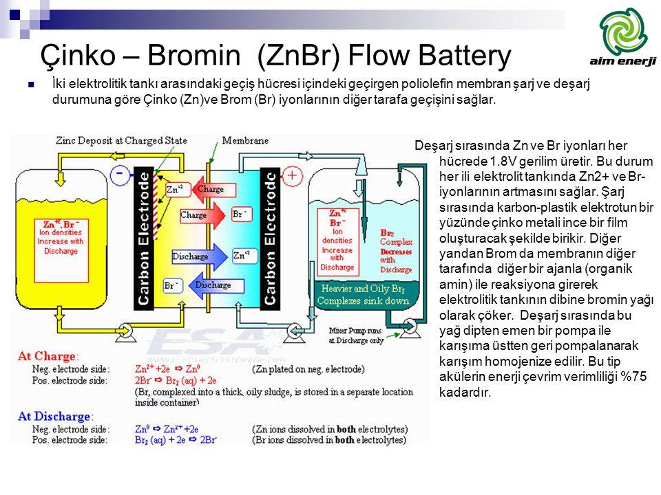 Çinko – Bromin (ZnBr) Flow Battery