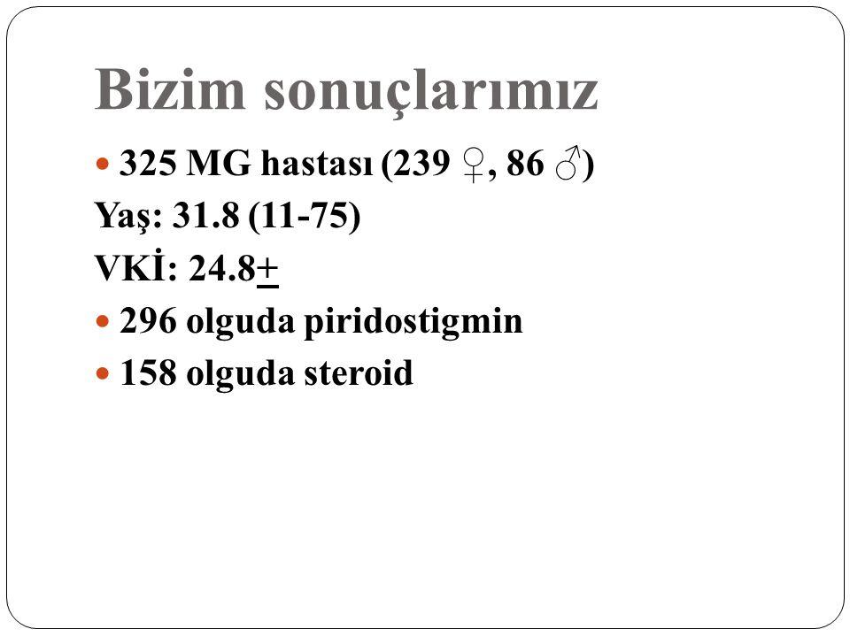 Bizim sonuçlarımız 325 MG hastası (239 ♀, 86 ♂) Yaş: 31.8 (11-75)