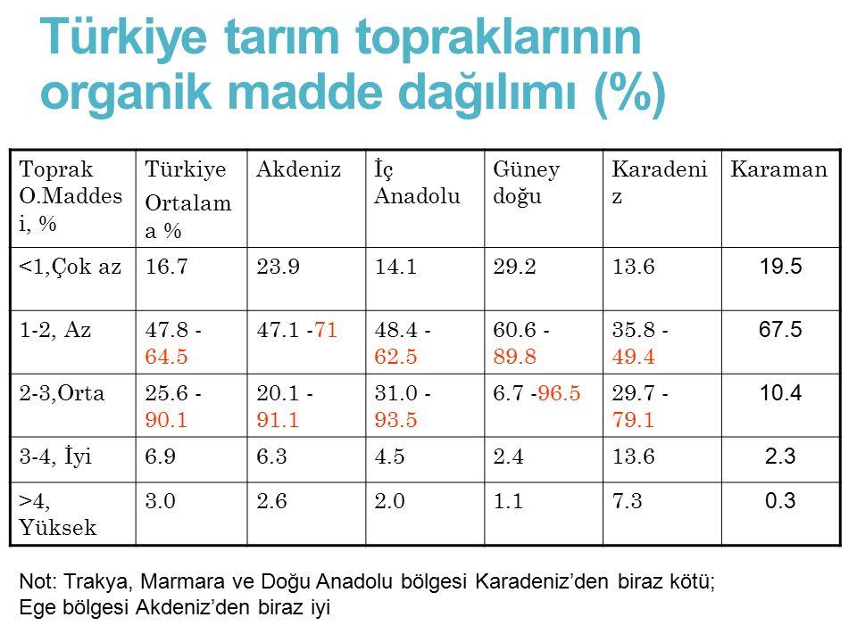 Türkiye tarım topraklarının organik madde dağılımı (%)